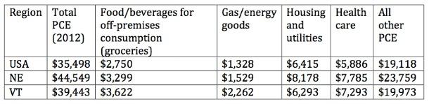 Per capital personal consumption expenditures (2012)