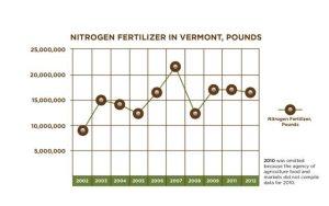 Pounds of nitrogen fertilizer used in Vermont
